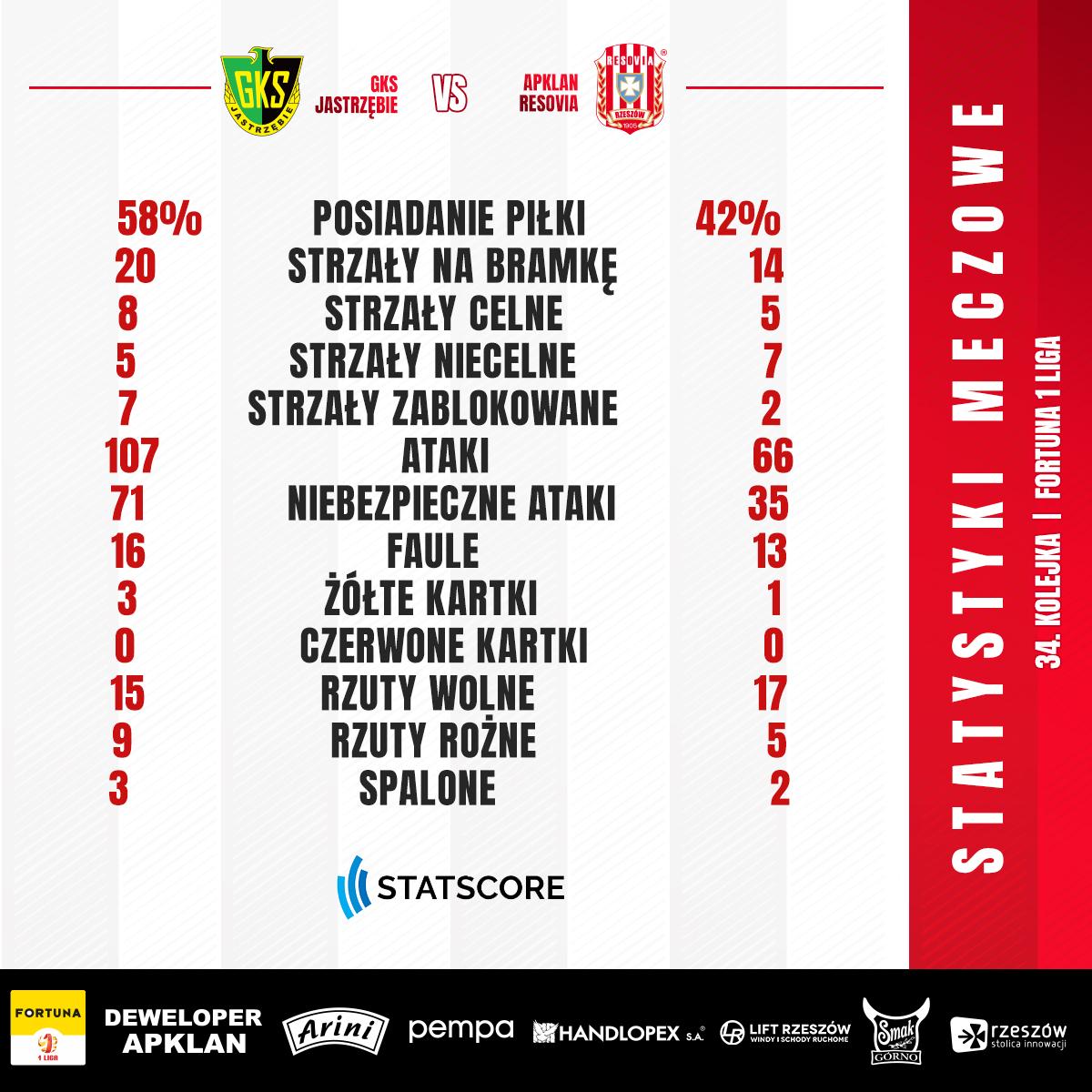 Statystyki po meczu #JASRES